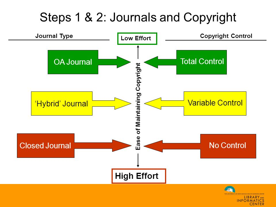 Steps 1 & 2: Journals and Copyright Low Effort High Effort Journal Type Copyright Control OA Journal 'Hybrid' Journal Total Control Variable Control No Control Closed Journal Ease of Maintaining Copyright