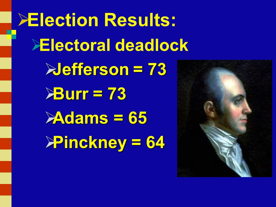  Election Results:  Electoral deadlock  Jefferson = 73  Burr = 73  Adams = 65  Pinckney = 64