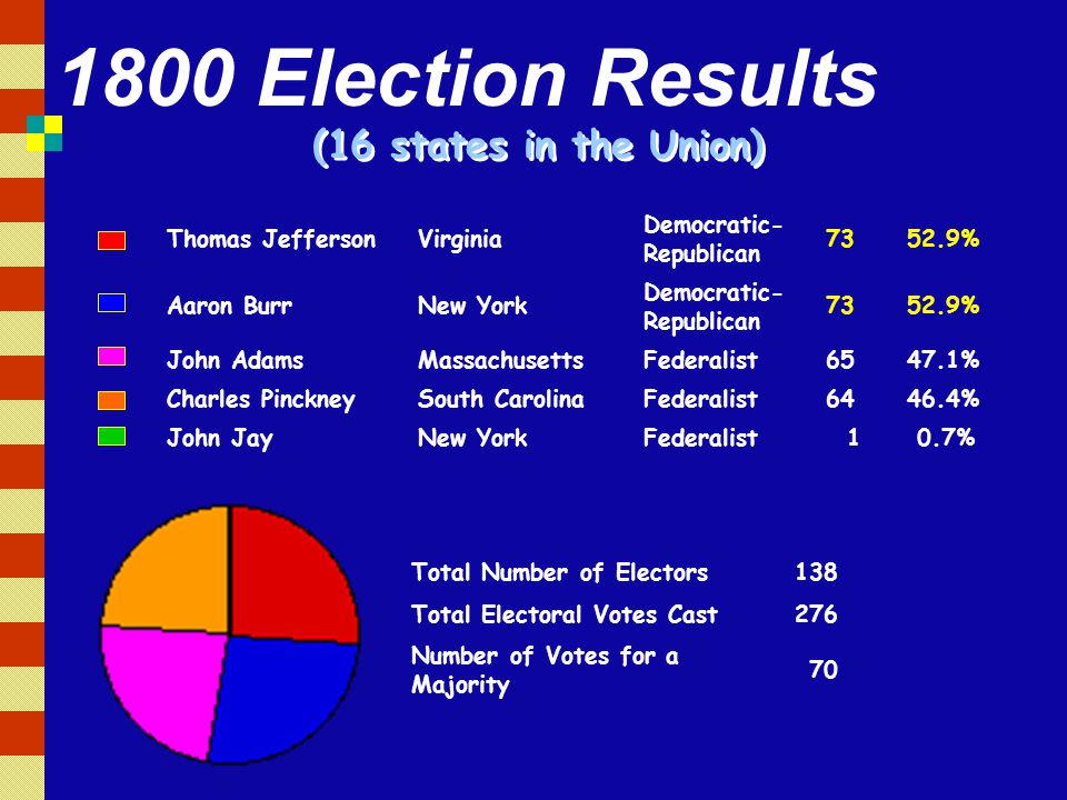 (16 states in the Union) Thomas JeffersonVirginia Democratic- Republican 7352.9% Aaron BurrNew York Democratic- Republican 7352.9% John AdamsMassachusettsFederalist6547.1% Charles PinckneySouth CarolinaFederalist6446.4% John JayNew YorkFederalist 1 0.7% Total Number of Electors138 Total Electoral Votes Cast276 Number of Votes for a Majority 70 1800 Election Results