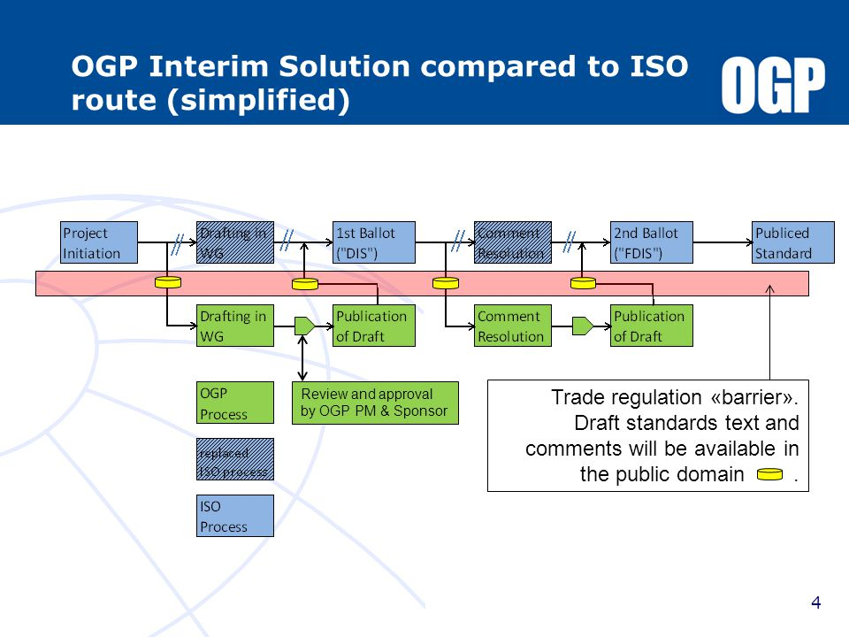 Current status From 8 options to one pragmatic (draft) solution that provides a process to legally publish standards using either an API or OGP/ISO process path TF will develop governance (front-end process) to ensure coordination between stakeholders to avoid duplication and have the largest possible audience among the global expert community TF awaits the OFAC response to provide the final framework of the proposed solution 15