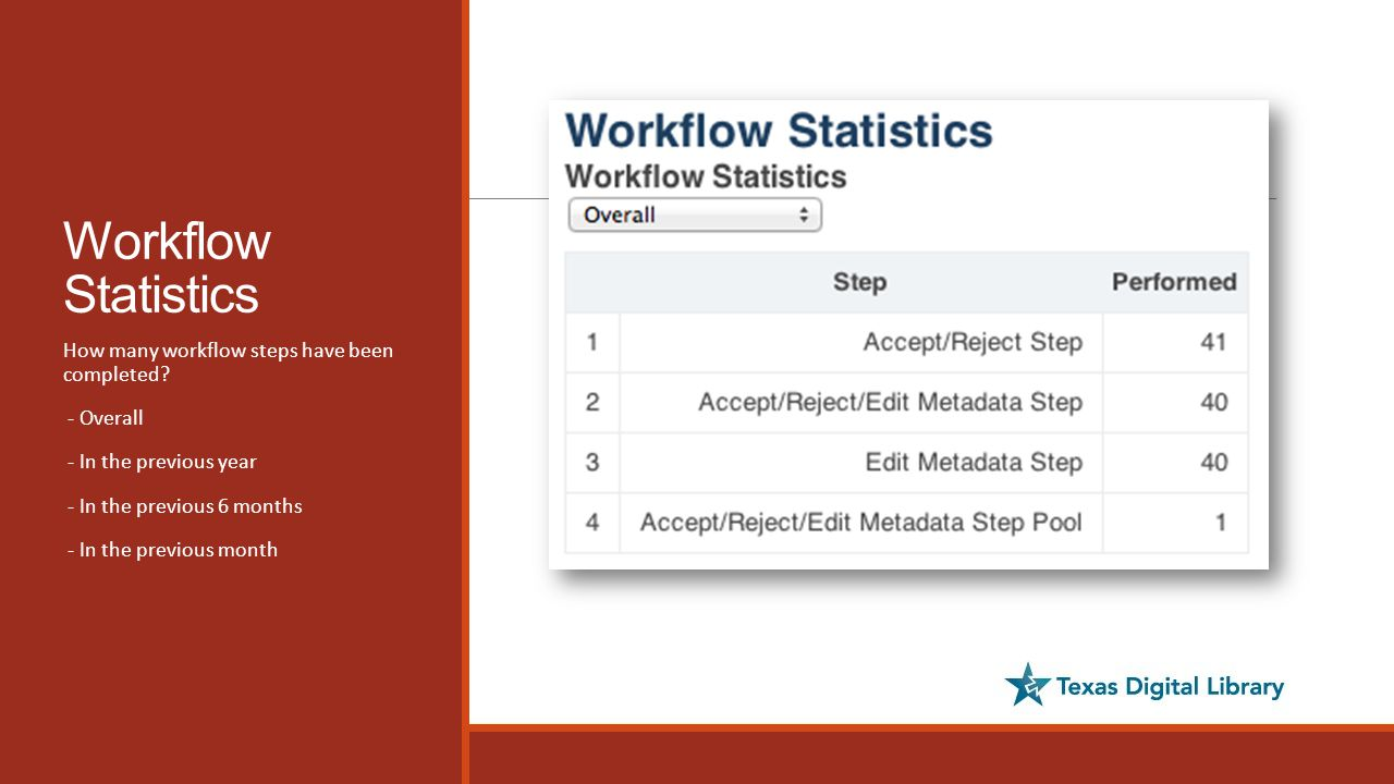 Workflow Statistics How many workflow steps have been completed.