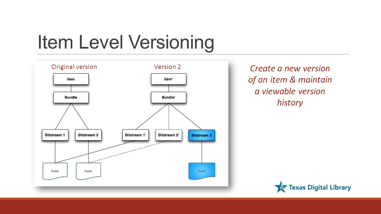 Item Level Versioning Original versionVersion 2 Create a new version of an item & maintain a viewable version history