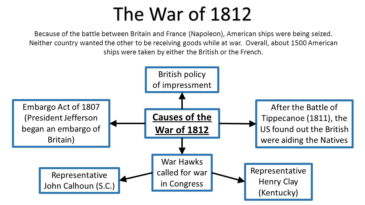 The War of 1812 Because of the battle between Britain and France (Napoleon), American ships were being seized. Neither country wanted the other to be