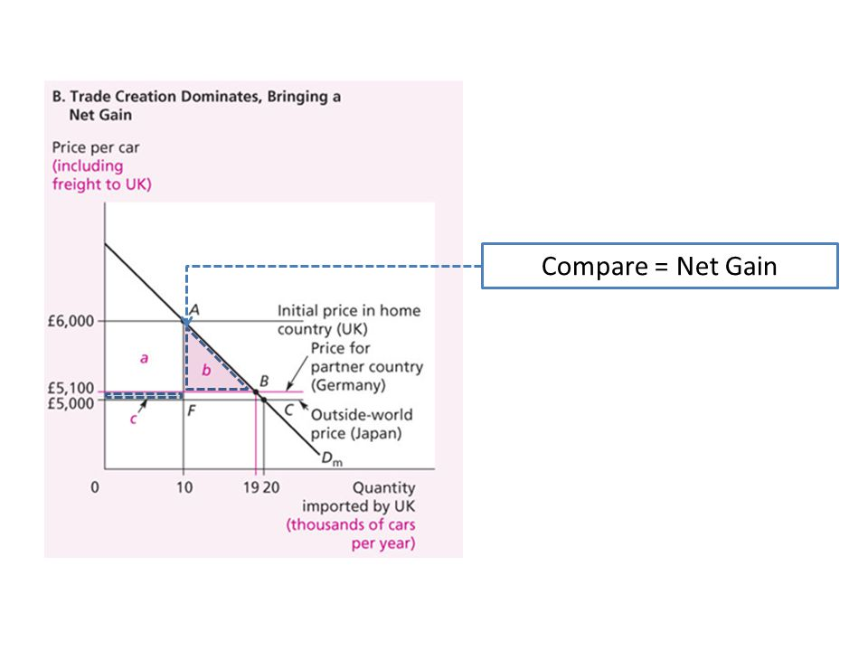 Compare = Net Gain
