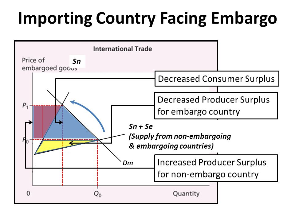 Importing Country Facing Embargo Sn + Se (Supply from non-embargoing & embargoing countries) Dm Sn Decreased Consumer SurplusDecreased Producer Surplus for embargo country Increased Producer Surplus for non-embargo country