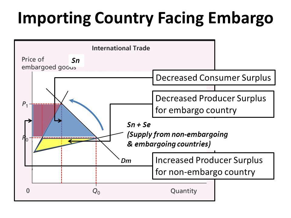 Price before embargo Price after embargo Export Increased Consumer SurplusDecreased Producer SurplusNet Loss