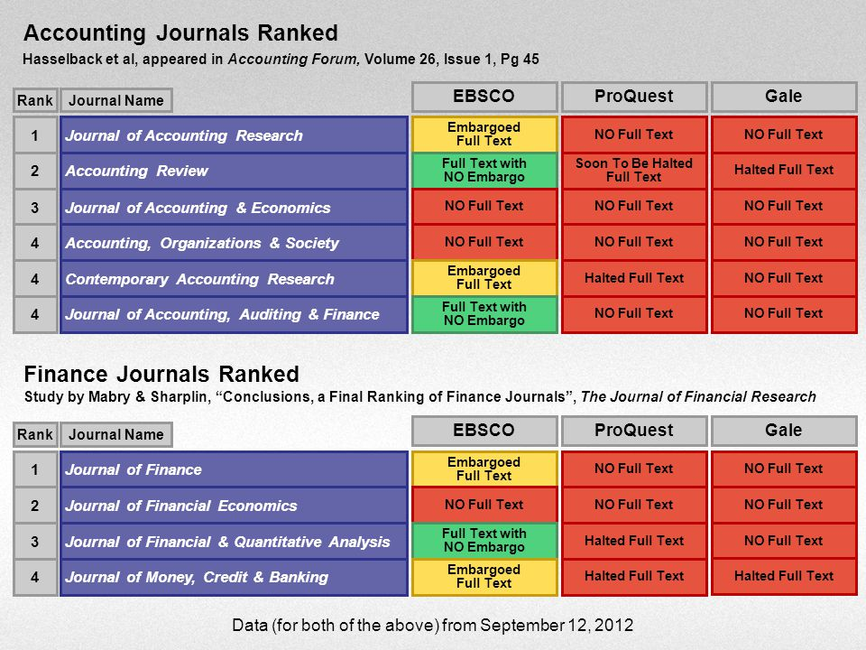 Accounting Journals Ranked Hasselback et al, appeared in Accounting Forum, Volume 26, Issue 1, Pg 45 Finance Journals Ranked Study by Mabry & Sharplin, Conclusions, a Final Ranking of Finance Journals , The Journal of Financial Research Journal of Accounting Research1 RankJournal Name Accounting Review2 Journal of Accounting & Economics3 Accounting, Organizations & Society4 Contemporary Accounting Research4 Journal of Accounting, Auditing & Finance4 Journal of Finance1 RankJournal Name Journal of Financial Economics2 Journal of Financial & Quantitative Analysis3 Journal of Money, Credit & Banking4 EBSCO Embargoed Full Text Full Text with NO Embargo NO Full Text Embargoed Full Text Full Text with NO Embargo EBSCO Embargoed Full Text NO Full Text Full Text with NO Embargo Embargoed Full Text Gale NO Full Text Halted Full Text NO Full Text Gale NO Full Text ProQuest NO Full Text Halted Full Text NO Full Text ProQuest NO Full Text Halted Full Text Data (for both of the above) from September 12, 2012 Soon To Be Halted Full Text