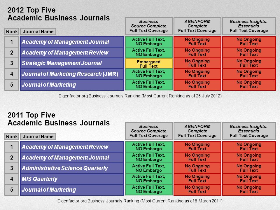 Embargoed Full Text Eigenfactor.org Business Journals Ranking (Most Current Ranking as of 25 July 2012) RankJournal Name Academy of Management Journal1 RankJournal Name Academy of Management Review2 Strategic Management Journal3 Journal of Marketing Research (JMR)4 Journal of Marketing5 Business Source Complete Full Text Coverage Active Full Text, NO Embargo ABI/INFORM Complete Full Text Coverage No Ongoing Full Text Business Insights: Essentials Full Text Coverage No Ongoing Full Text 2012 Top Five Academic Business Journals Eigenfactor.org Business Journals Ranking (Most Current Ranking as of 8 March 2011) RankJournal Name Academy of Management Review1 RankJournal Name Academy of Management Journal2 Administrative Science Quarterly3 MIS Quarterly4 Journal of Marketing5 Business Source Complete Full Text Coverage Active Full Text, NO Embargo ABI/INFORM Complete Full Text Coverage No Ongoing Full Text Business Insights: Essentials Full Text Coverage No Ongoing Full Text 2011 Top Five Academic Business Journals