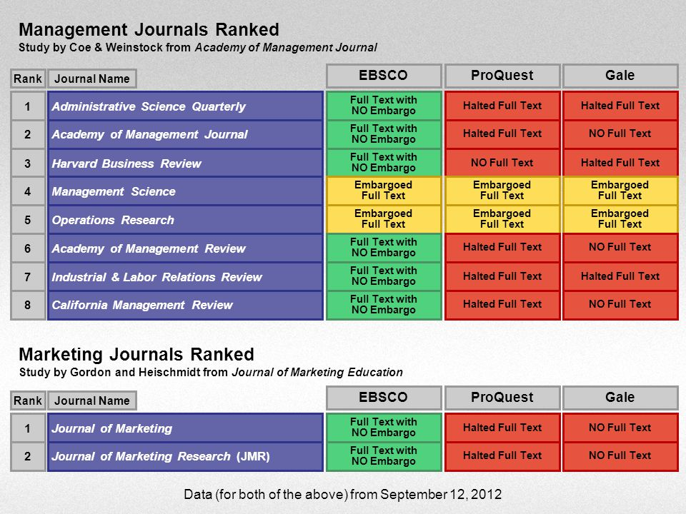 Management Journals Ranked Study by Coe & Weinstock from Academy of Management Journal Marketing Journals Ranked Study by Gordon and Heischmidt from Journal of Marketing Education Administrative Science Quarterly1 RankJournal Name Academy of Management Journal2 Harvard Business Review3 Management Science4 Operations Research5 Academy of Management Review6 Industrial & Labor Relations Review7 California Management Review8 Journal of Marketing1 RankJournal Name Journal of Marketing Research (JMR)2 EBSCO Full Text with NO Embargo Embargoed Full Text Full Text with NO Embargo EBSCO Full Text with NO Embargo Gale Halted Full Text NO Full Text Halted Full Text Embargoed Full Text NO Full Text Halted Full Text NO Full Text Gale NO Full Text ProQuest Halted Full Text NO Full Text Embargoed Full Text Halted Full Text ProQuest Halted Full Text Data (for both of the above) from September 12, 2012