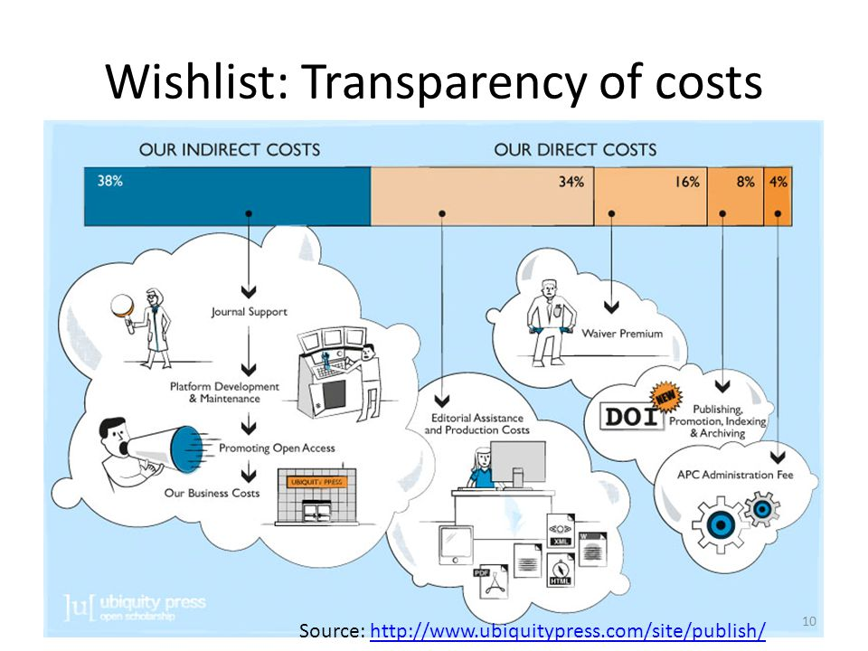 Wishlist: Transparency of costs Source: http://www.ubiquitypress.com/site/publish/http://www.ubiquitypress.com/site/publish/ 10