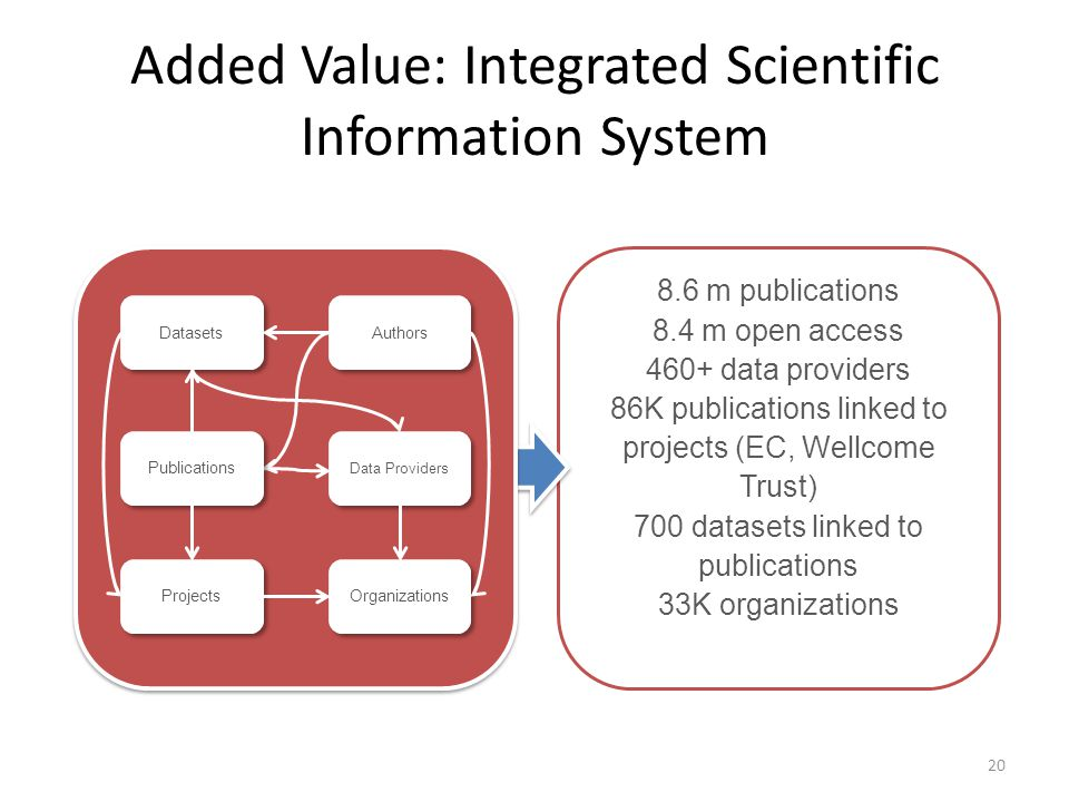 8.6 m publications 8.4 m open access 460+ data providers 86K publications linked to projects (EC, Wellcome Trust) 700 datasets linked to publications 33K organizations Added Value: Integrated Scientific Information System Organizations Projects Authors Datasets Publications Data Providers 20
