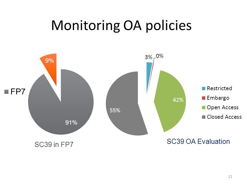 Monitoring OA policies 21