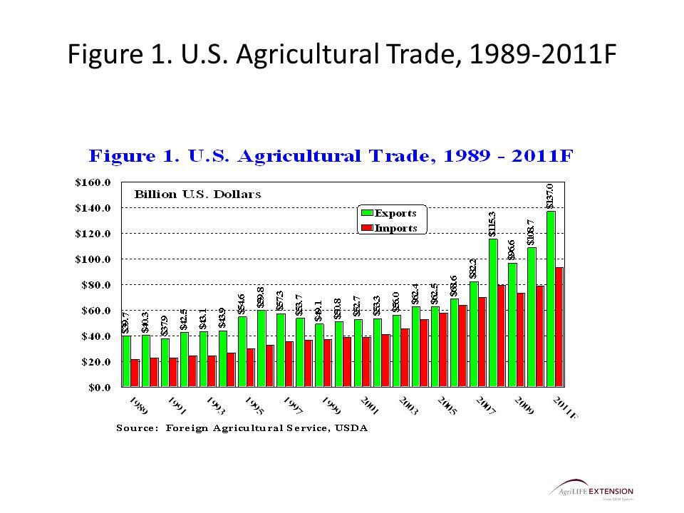 Figure 1. U.S. Agricultural Trade, 1989-2011F