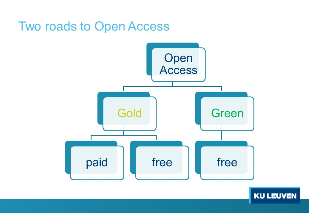 Two roads to Open Access Open Access GoldpaidfreeGreenfree