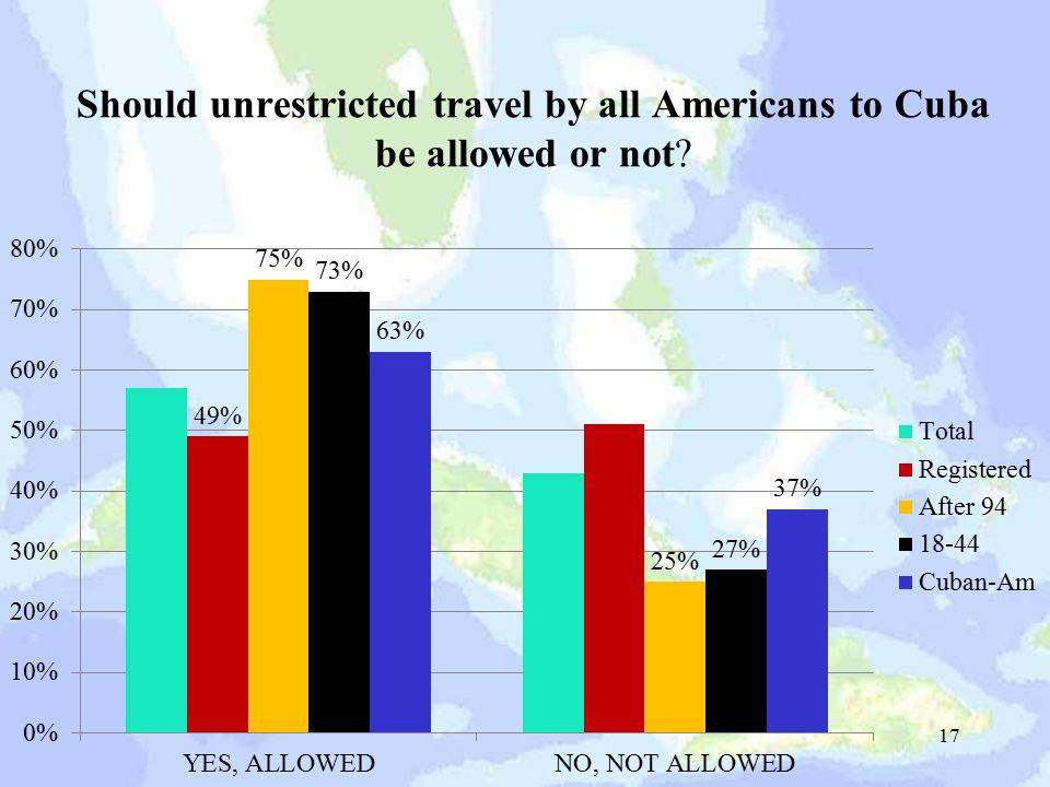 Should unrestricted travel by all Americans to Cuba be allowed or not 17