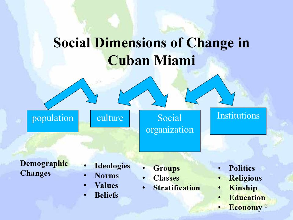 2 populationcultureSocial organization Institutions Demographic Changes Ideologies Norms Values Beliefs Groups Classes Stratification Politics Religio