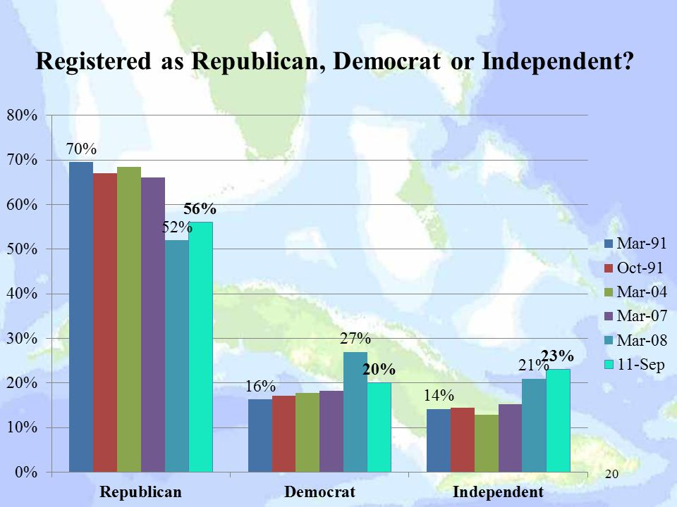 Registered as Republican, Democrat or Independent 20