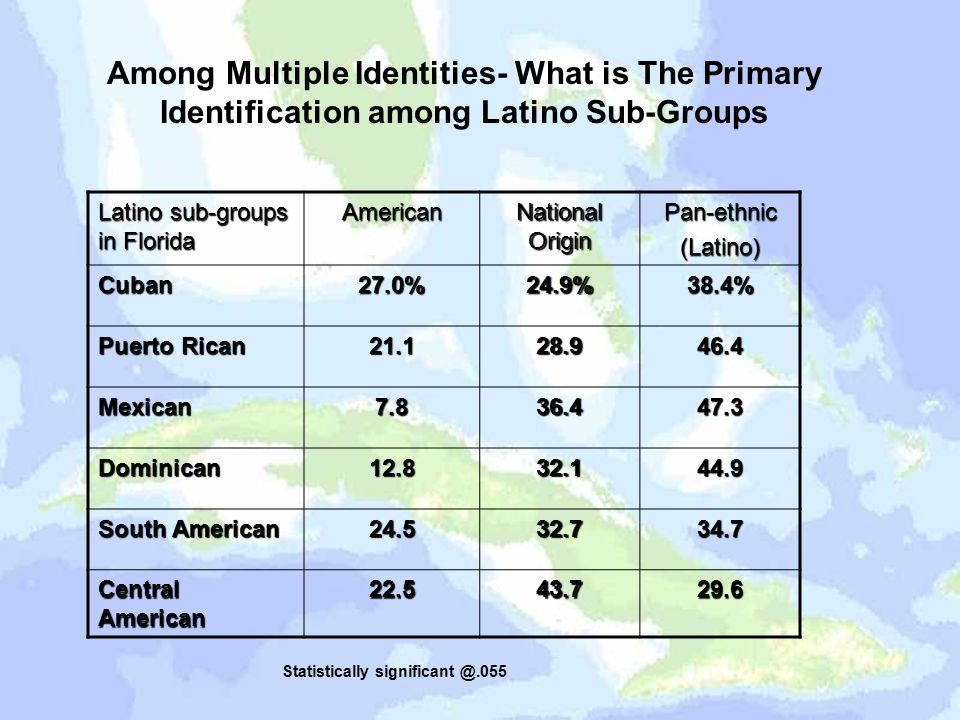 Among Multiple Identities- What is The Primary Identification among Latino Sub-Groups Latino sub-groups in Florida American National Origin Pan-ethnic(Latino) Cuban27.0%24.9%38.4% Puerto Rican 21.128.946.4 Mexican7.836.447.3 Dominican12.832.144.9 South American 24.532.734.7 Central American 22.543.729.6 Statistically significant @.055