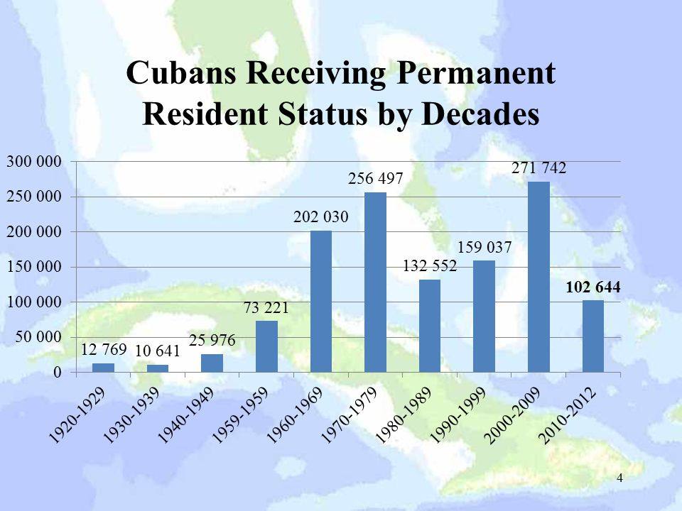 Cubans Receiving Permanent Resident Status by Decades 4