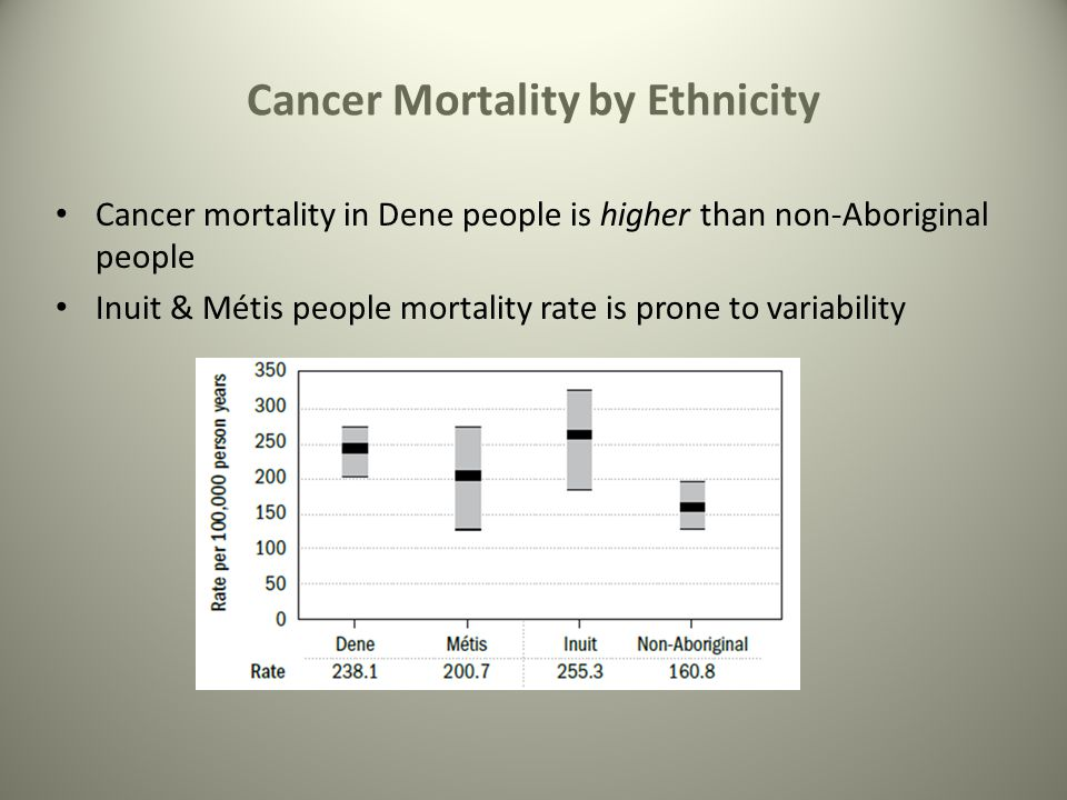 Cancer Mortality by Ethnicity Cancer mortality in Dene people is higher than non-Aboriginal people Inuit & Métis people mortality rate is prone to variability