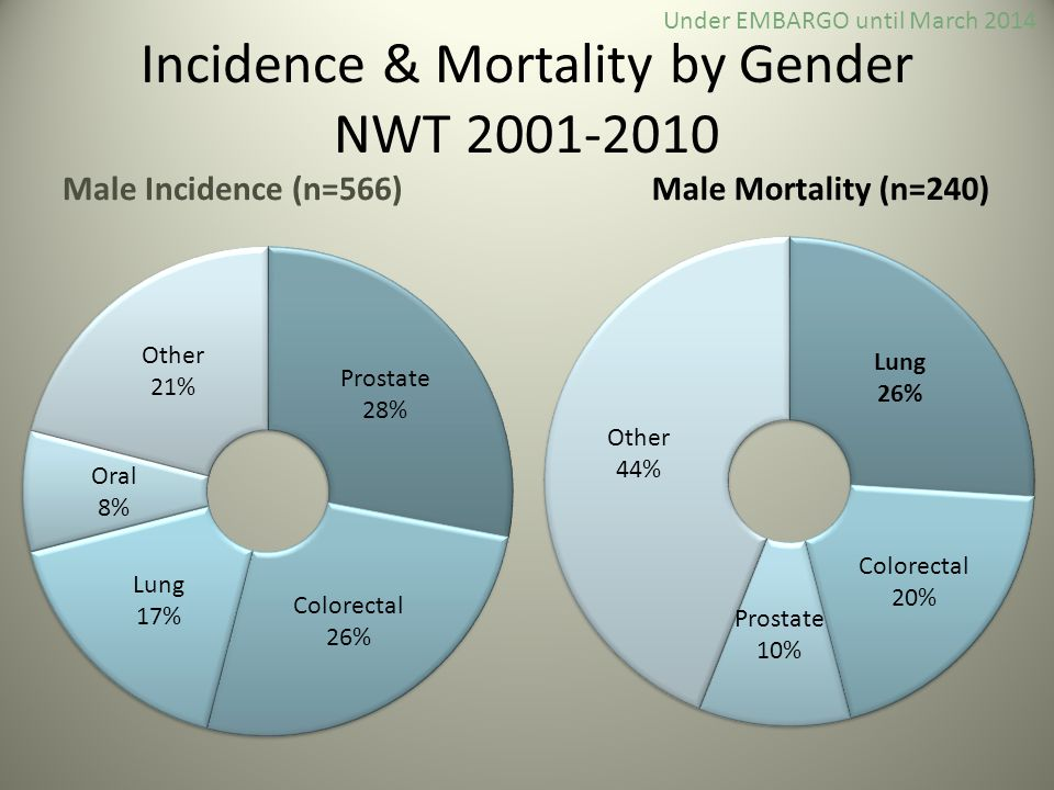 Incidence & Mortality by Gender NWT 2001-2010 Male Incidence (n=566)Male Mortality (n=240) Under EMBARGO until March 2014