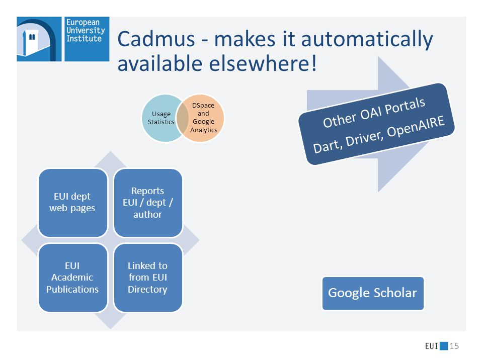Cadmus - makes it automatically available elsewhere! 15 EUI dept web pages Reports EUI / dept / author EUI Academic Publications Linked to from EUI Di