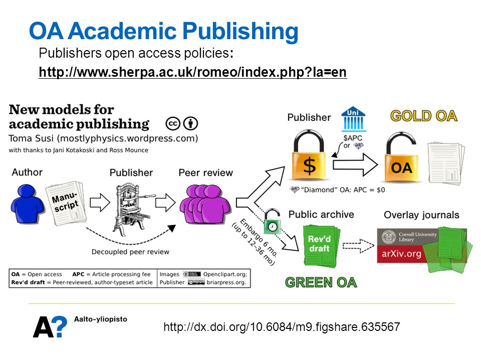 http://dx.doi.org/10.6084/m9.figshare.635567 OA Academic Publishing Publishers open access policies: http://www.sherpa.ac.uk/romeo/index.php la=en