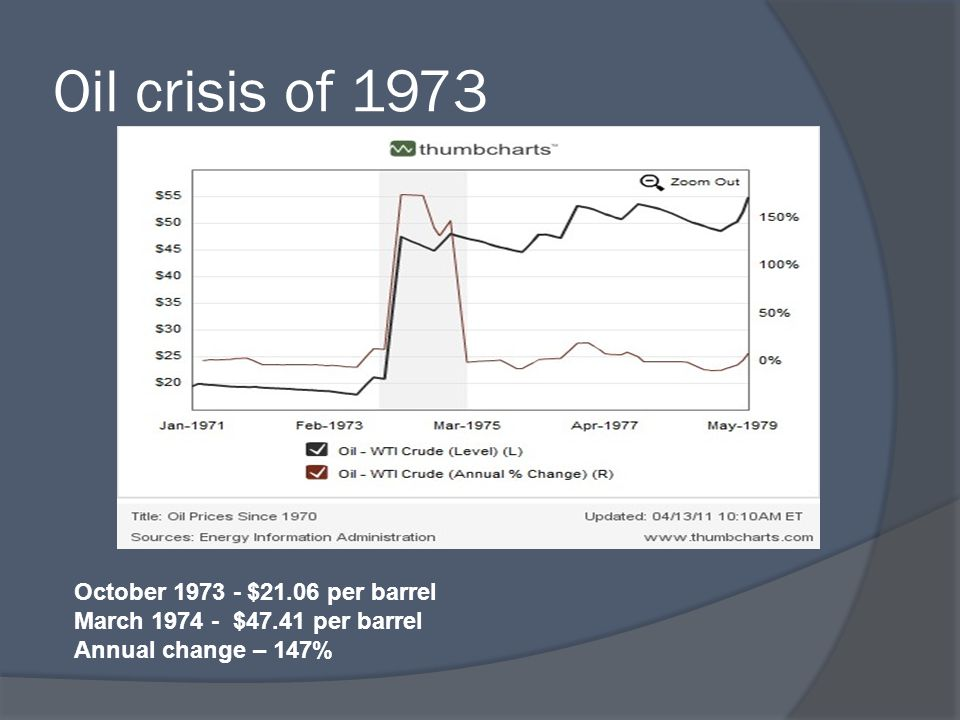Oil crisis of 1973 October 1973 - $21.06 per barrel March 1974 - $47.41 per barrel Annual change – 147%