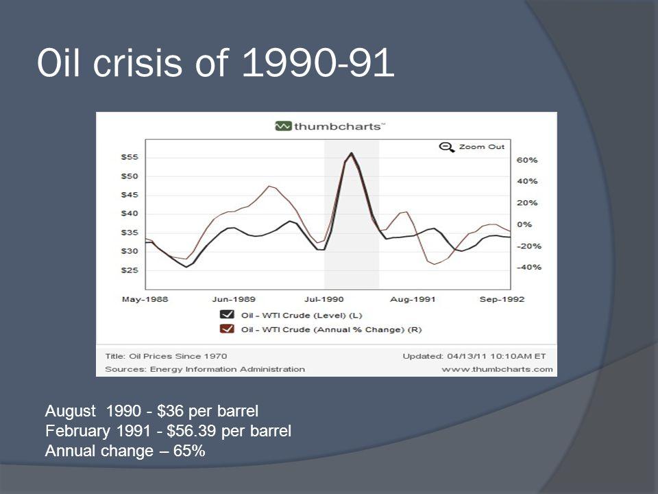 Oil crisis of 1990-91 August 1990 - $36 per barrel February 1991 - $56.39 per barrel Annual change – 65%