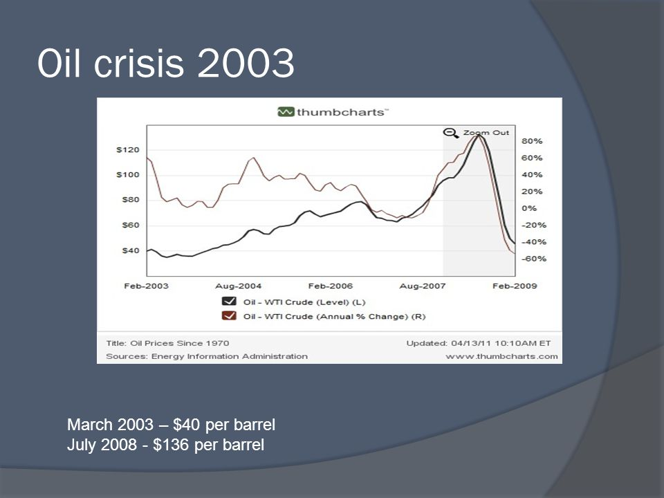 Oil crisis 2003 March 2003 – $40 per barrel July 2008 - $136 per barrel