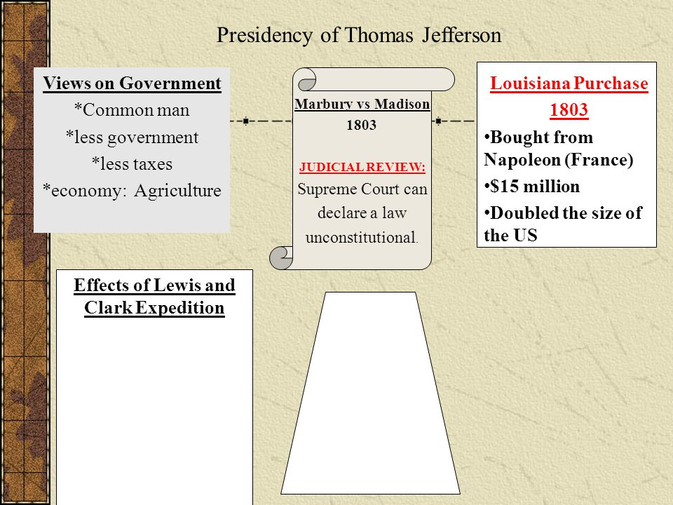 Presidency of Thomas Jefferson Views on Government *Common man *less government *less taxes *economy: Agriculture Marbury vs Madison 1803 JUDICIAL REVIEW: Supreme Court can declare a law unconstitutional.