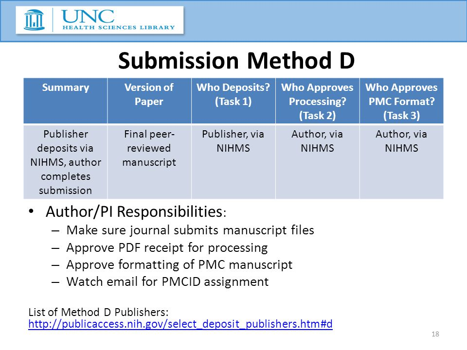 Submission Method D Author/PI Responsibilities : – Make sure journal submits manuscript files – Approve PDF receipt for processing – Approve formattin