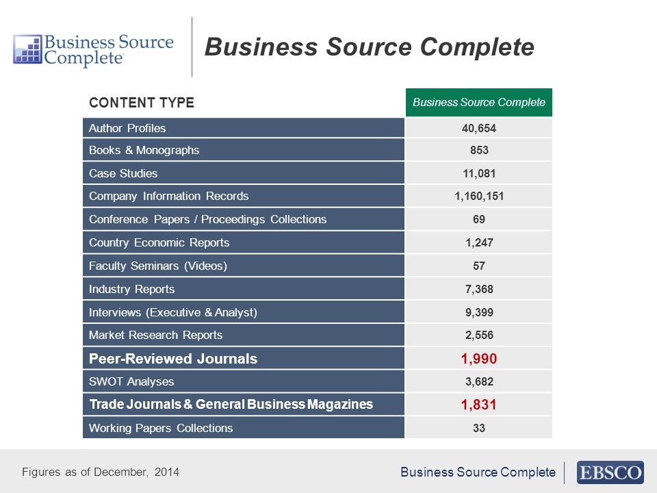 CONTENT TYPE Business Source Complete Author Profiles40,654 Books & Monographs853 Case Studies11,081 Company Information Records1,160,151 Conference Papers / Proceedings Collections69 Country Economic Reports1,247 Faculty Seminars (Videos)57 Industry Reports7,368 Interviews (Executive & Analyst)9,399 Market Research Reports2,556 Peer-Reviewed Journals1,990 SWOT Analyses3,682 Trade Journals & General Business Magazines 1,831 Working Papers Collections33 Figures as of December, 2014 Business Source Complete