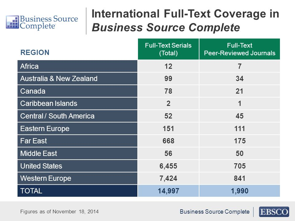 Figures as of November 18, 2014 REGION Full-Text Serials (Total) Full-Text Peer-Reviewed Journals Africa127 Australia & New Zealand9934 Canada7821 Caribbean Islands21 Central / South America5245 Eastern Europe151111 Far East668175 Middle East5650 United States6,455705 Western Europe7,424841 TOTAL14,9971,990 International Full-Text Coverage in Business Source Complete Business Source Complete