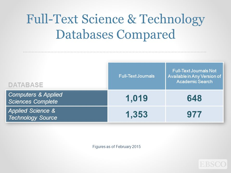 Full-Text Science & Technology Databases Compared Figures as of February 2015