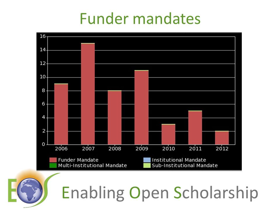 Enabling Open Scholarship Mandatory policies 2002200320042005 2006 2007 20082009 20102011