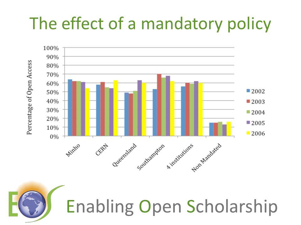 Enabling Open Scholarship Thank you for listening aswan@keyperspectives.co.uk www.openscholarship.org www.openoasis.org