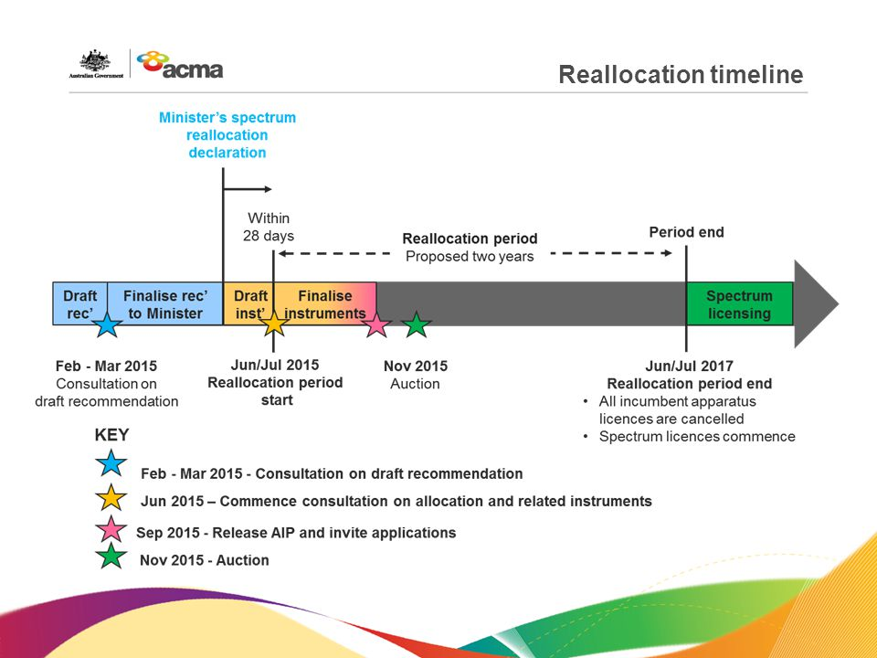 Reallocation timeline