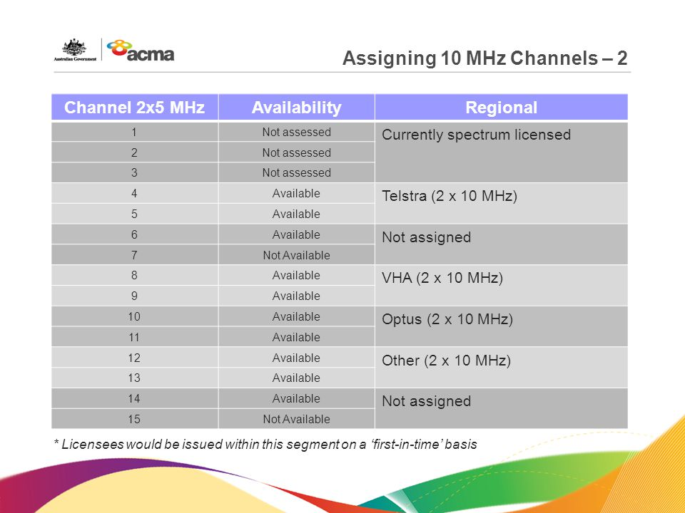 Assigning 10 MHz Channels – 2 Channel 2x5 MHzAvailabilityRegional 1Not assessed Currently spectrum licensed 2Not assessed 3 4Available Telstra (2 x 10 MHz) 5Available 6 Not assigned 7Not Available 8Available VHA (2 x 10 MHz) 9Available 10Available Optus (2 x 10 MHz) 11Available 12Available Other (2 x 10 MHz) 13Available 14Available Not assigned 15Not Available * Licensees would be issued within this segment on a 'first-in-time' basis