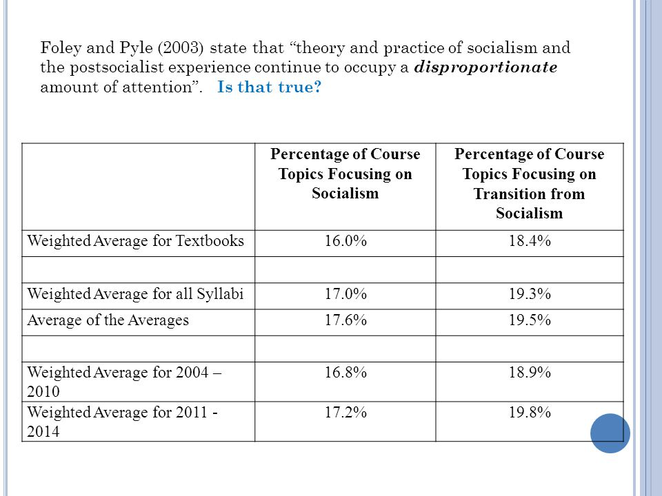 Percentage of Course Topics Focusing on Socialism Percentage of Course Topics Focusing on Transition from Socialism Weighted Average for Textbooks16.0%18.4% Weighted Average for all Syllabi17.0%19.3% Average of the Averages17.6%19.5% Weighted Average for 2004 – 2010 16.8%18.9% Weighted Average for 2011 - 2014 17.2%19.8% Foley and Pyle (2003) state that theory and practice of socialism and the postsocialist experience continue to occupy a disproportionate amount of attention .