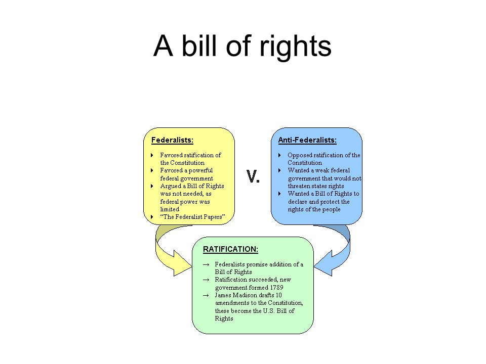 A bill of rights