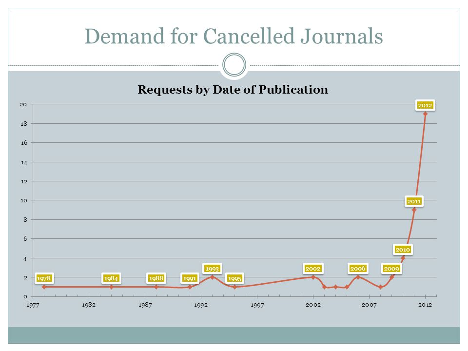 Demand for Cancelled Journals