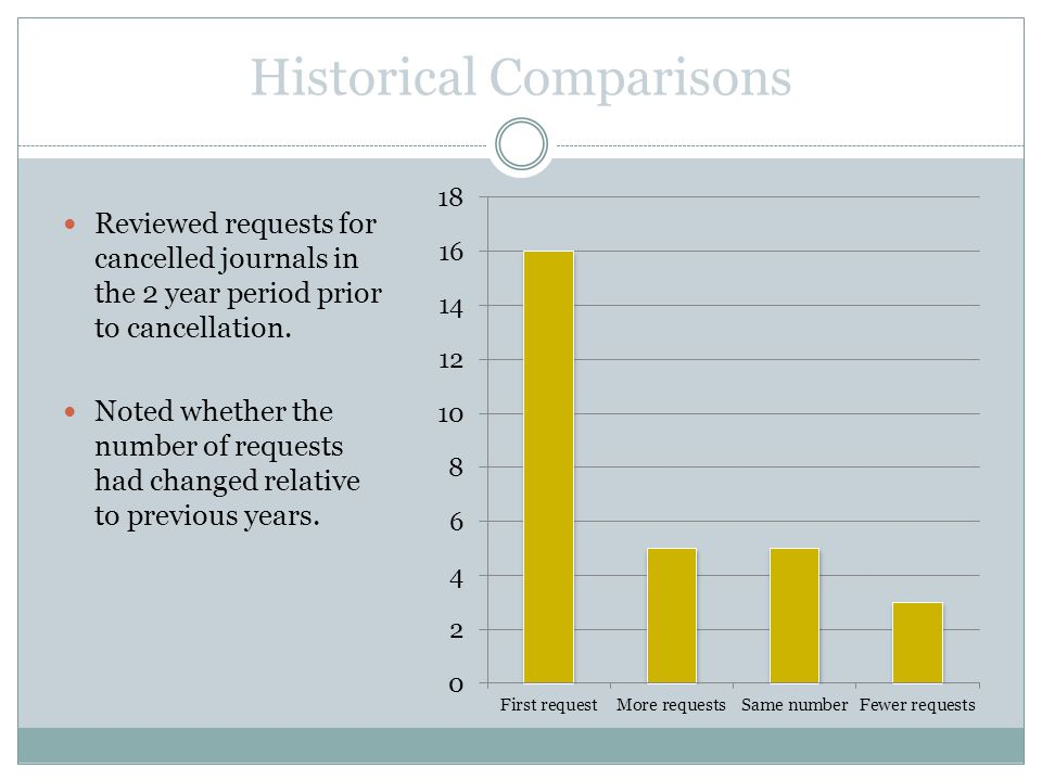 Historical Comparisons Reviewed requests for cancelled journals in the 2 year period prior to cancellation.