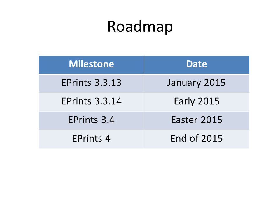 Roadmap MilestoneDate EPrints 3.3.13January 2015 EPrints 3.3.14Early 2015 EPrints 3.4Easter 2015 EPrints 4End of 2015