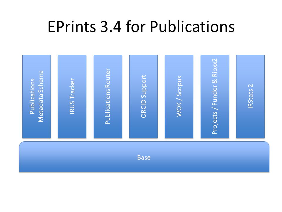 Base Publications Metadata Schema Publications Metadata Schema IRUS Tracker Publications Router ORCID Support WOK / Scopus Projects / Funder & Rioxx2 IRStats 2 EPrints 3.4 for Publications