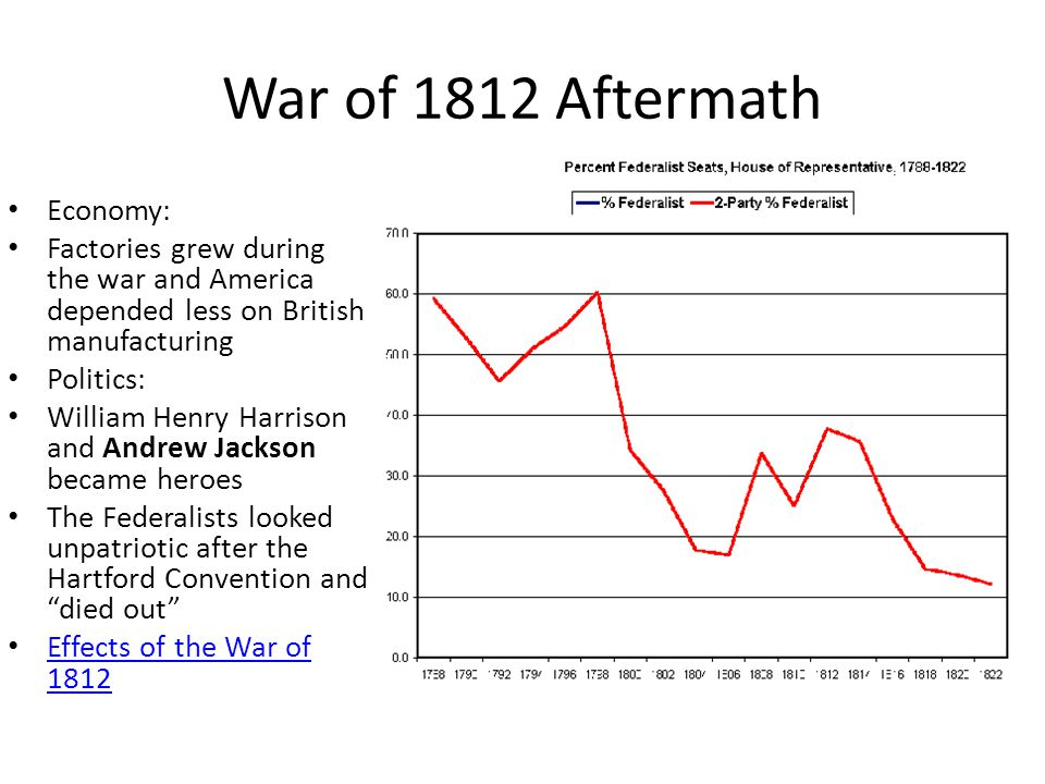 War of 1812 Aftermath Economy: Factories grew during the war and America depended less on British manufacturing Politics: William Henry Harrison and Andrew Jackson became heroes The Federalists looked unpatriotic after the Hartford Convention and died out Effects of the War of 1812 Effects of the War of 1812