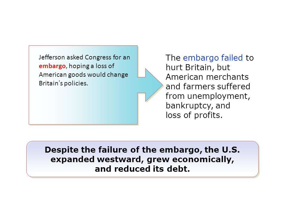 The embargo failed to hurt Britain, but American merchants and farmers suffered from unemployment, bankruptcy, and loss of profits. Despite the failur