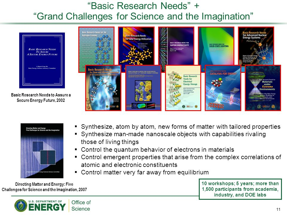 Basic Research Needs + Grand Challenges for Science and the Imagination Basic Research Needs to Assure a Secure Energy Future, 2002 Directing Matter and Energy: Five Challenges for Science and the Imagination, 2007  Synthesize, atom by atom, new forms of matter with tailored properties  Synthesize man-made nanoscale objects with capabilities rivaling those of living things  Control the quantum behavior of electrons in materials  Control emergent properties that arise from the complex correlations of atomic and electronic constituents  Control matter very far away from equilibrium 11 10 workshops; 5 years; more than 1,500 participants from academia, industry, and DOE labs