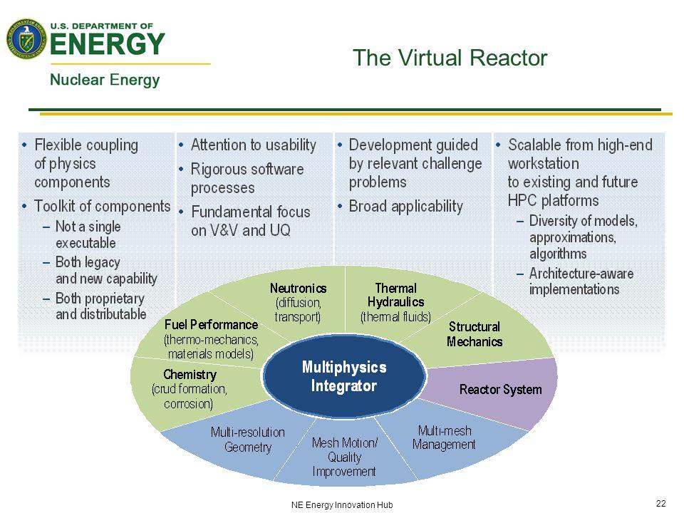 22 NE Energy Innovation Hub The Virtual Reactor