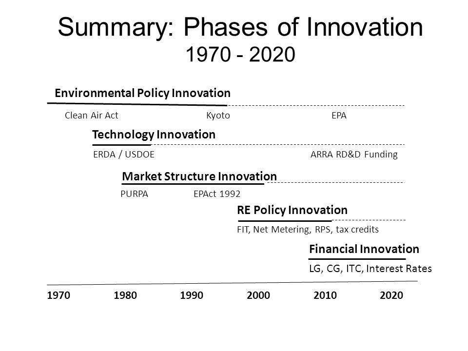 Summary: Phases of Innovation 1970 - 2020 1970 1980 1990 2000 2010 2020 Technology Innovation RE Policy Innovation Financial Innovation ERDA / USDOE A